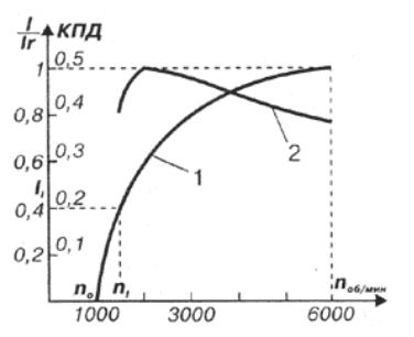 токоскоростная характеристика.png