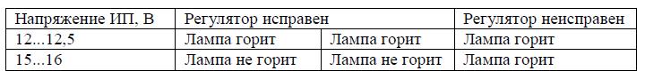 таблица неисправностей реле-регулятора.png